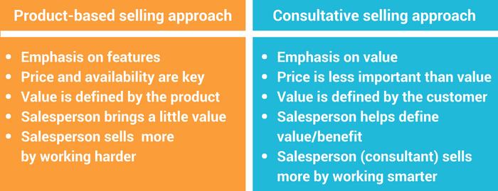 what is sales techniques