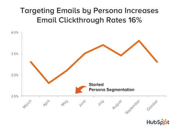 click-through rate hubspot