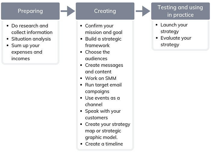 3 phases of creating a communications strategy