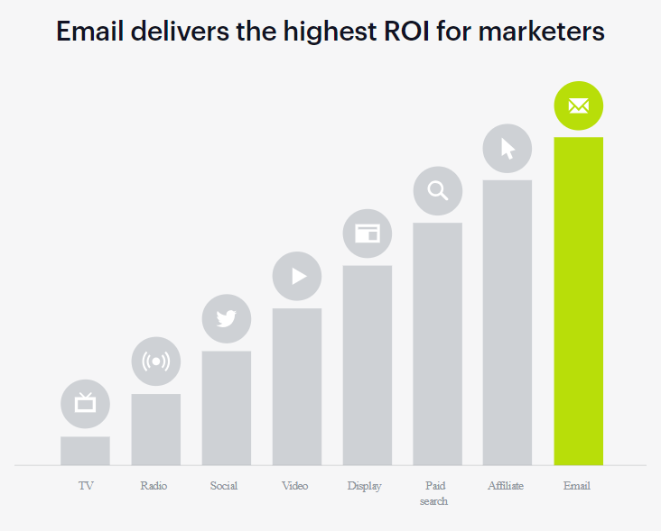 Email has the highest ROI in digital marketing