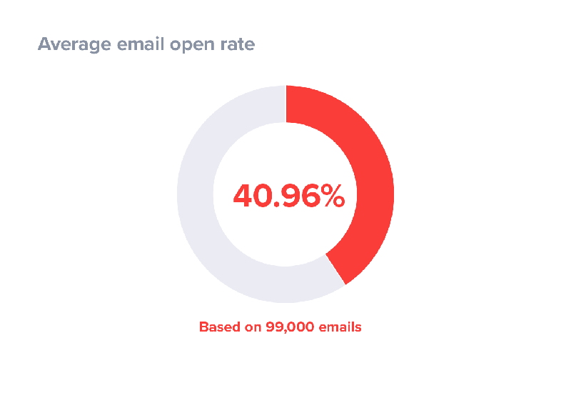 Email open rates stats