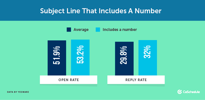 Why you should use numbers in subject lines