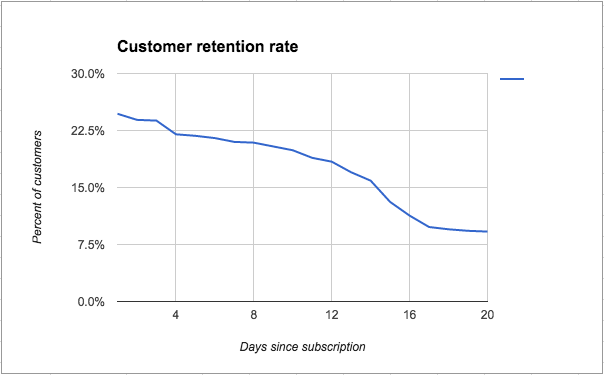 Customer Retention Rate Graph