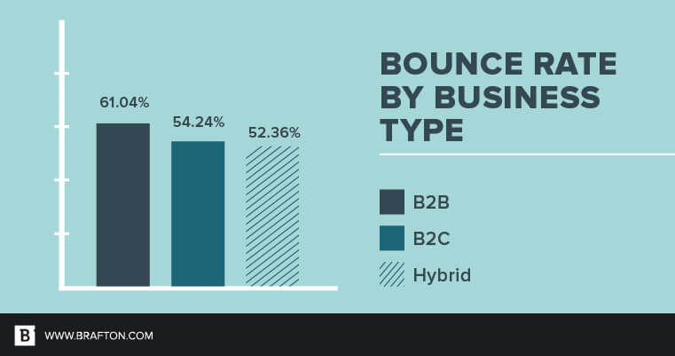 Average Bounce Rates for Different Businesses