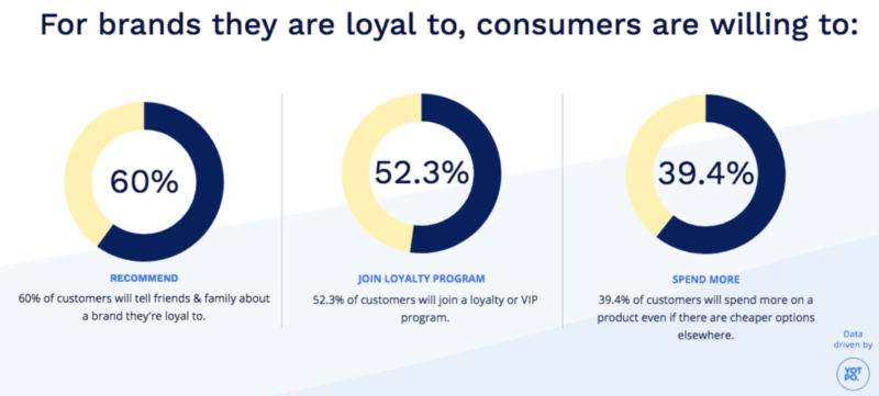 Brand loyalty has a lot of benefits
