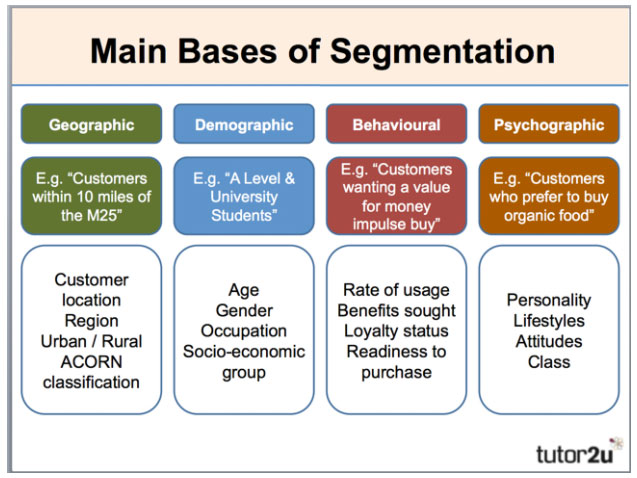 Customer segmentation example for different groups