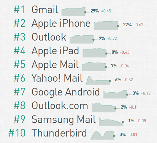 Email clients usage
