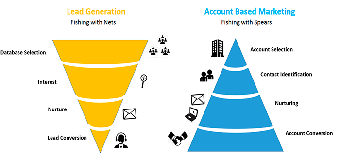 Sale process in account-based marketing