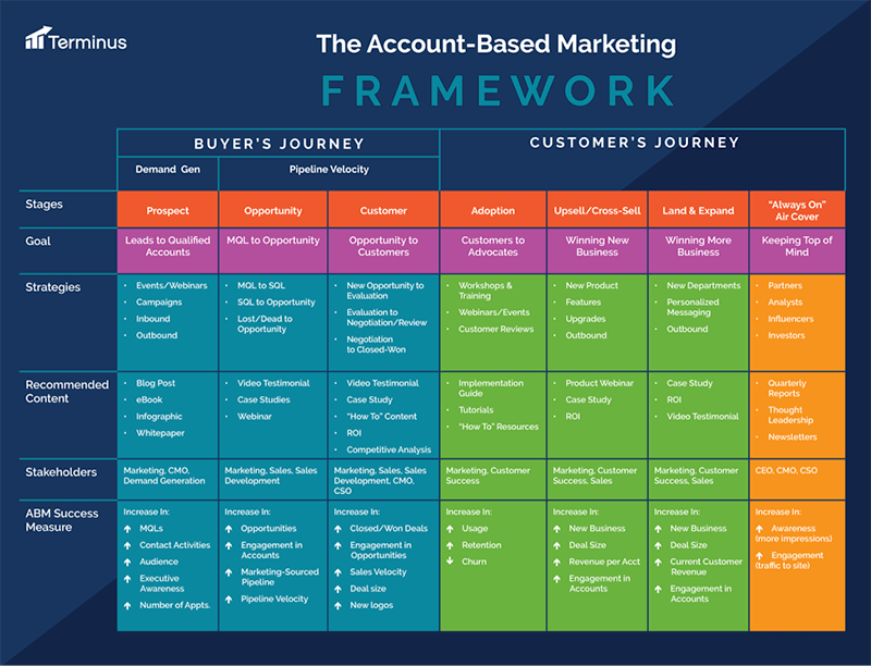 Account-based marketing campaign example