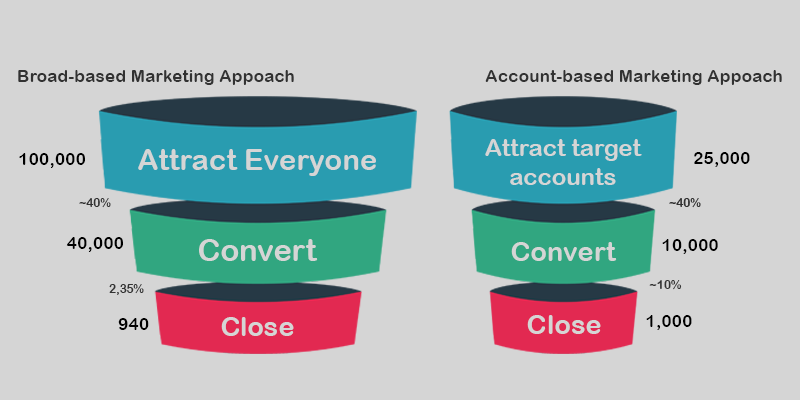 Account-based marketing conversion rates comparison