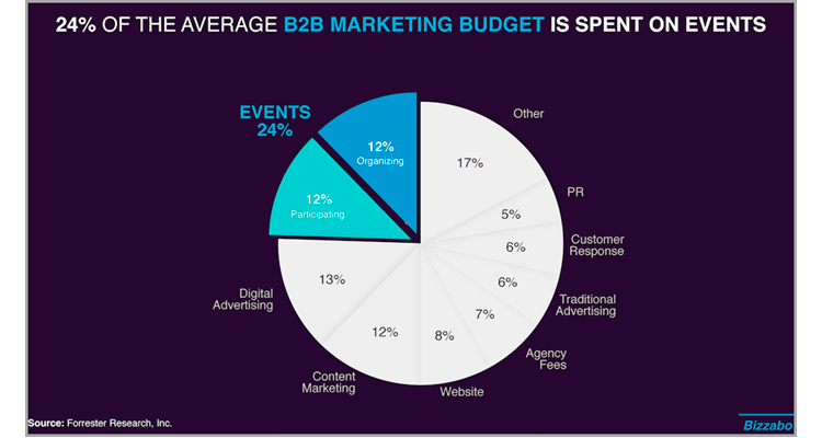 Live events marketing budgets