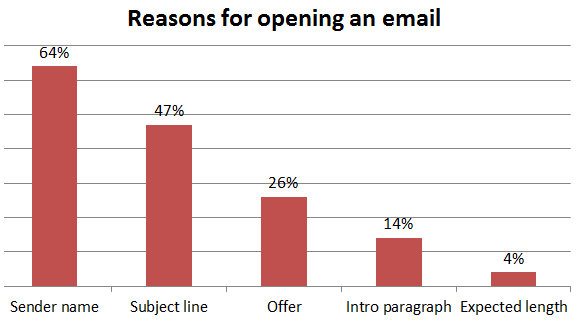 Main reasons for people opening emails