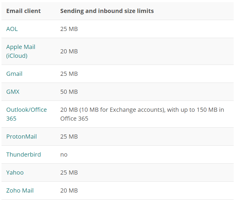 Email clients size limits