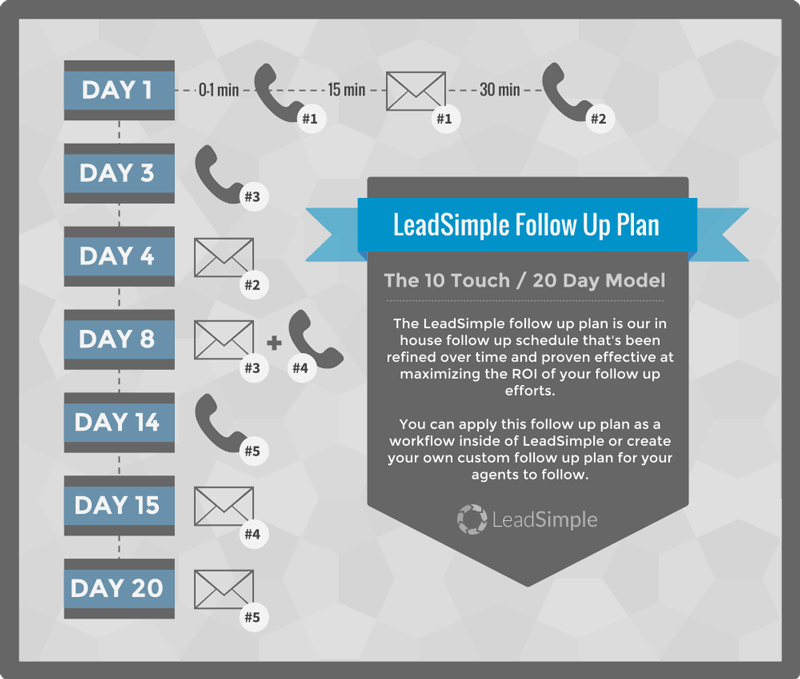 Follow up plan - LeadSimple