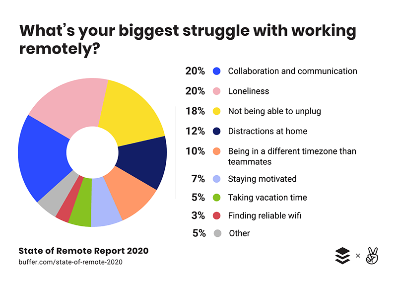 Remote work problems survey