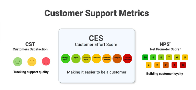 Customer Effort Score - CES