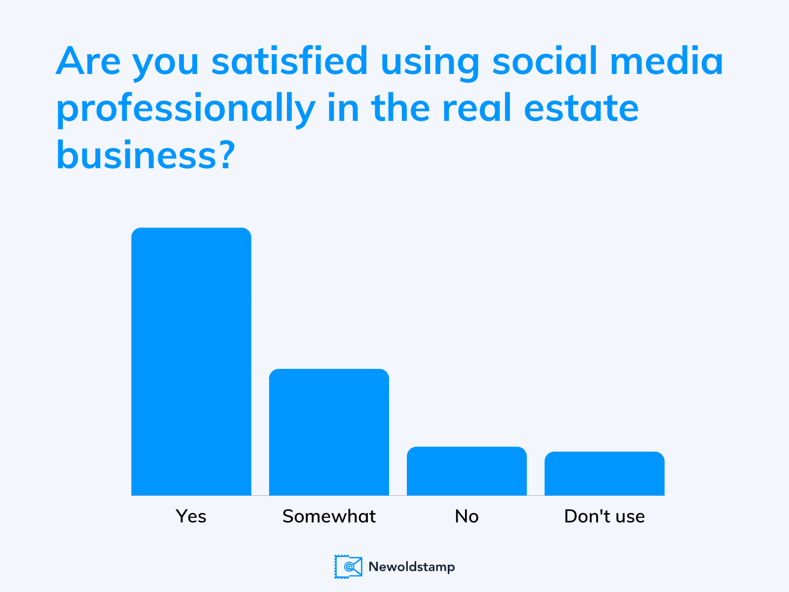 How satisfied realtors are with social media