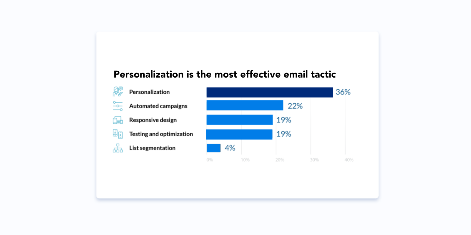 personalization email stats