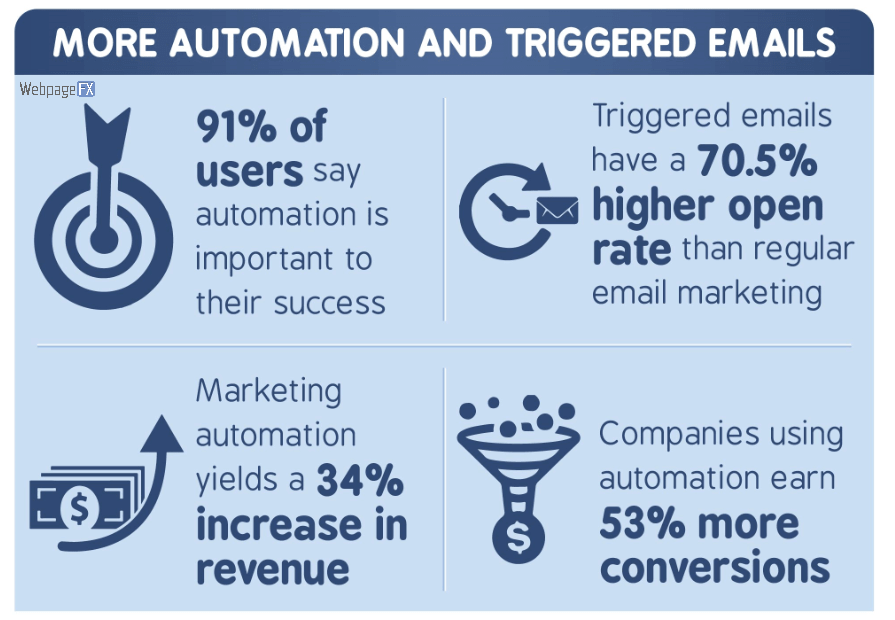 automation and triggered emails