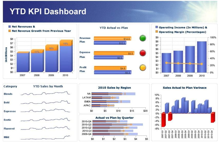 Vital kpi metrics you should care about as an owner of a small dashboard flashek Image collections
