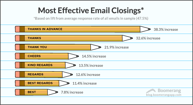 best-email-closings