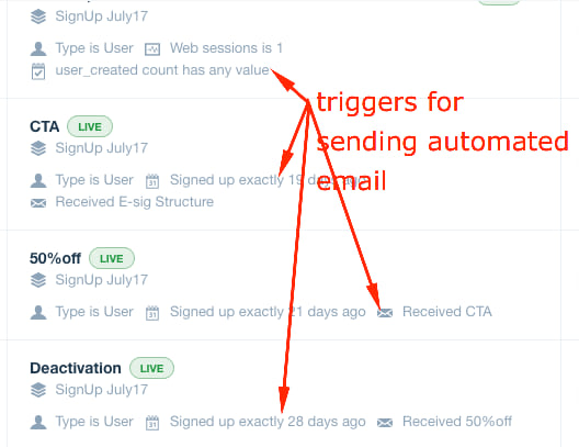 examples of triggers for sending automated email campaigns